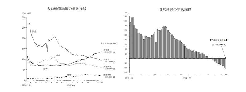 人口動態統計の年間推計